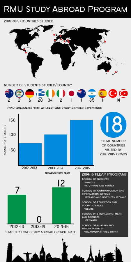 Study_Abroad_Infographic