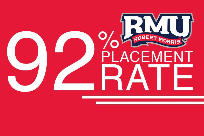 RMU+claims+92+percent+placement+within+one+year