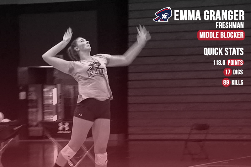 Emma Granger is digging into this volleyball season as the freshman already leads the RMU Volleyball squad in kills this season. Photo credit: Tori Flick