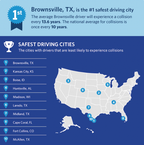 Allstate America's Best Drivers Report