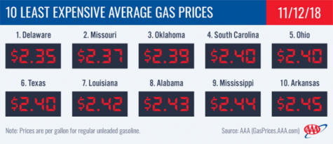 Least Expensive Gas Prices