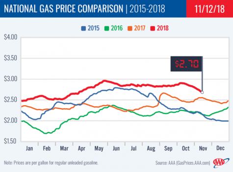 National Gas Comparison